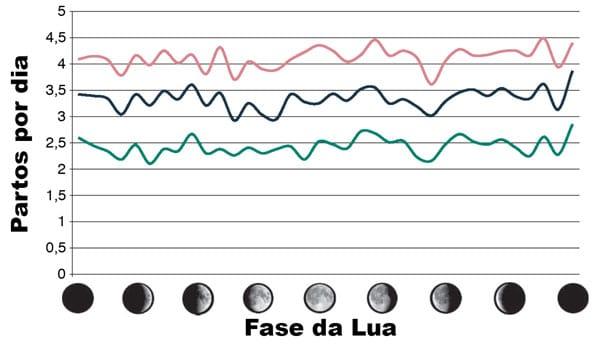 Fase da Lua e Incidência de partos