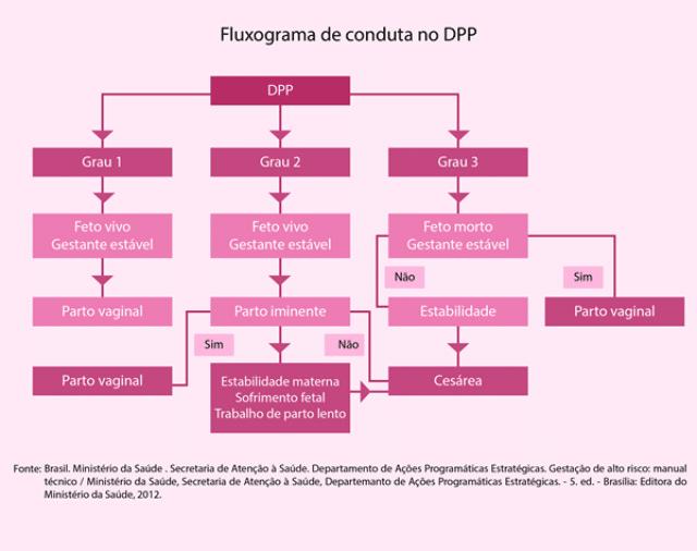 Fluxograma para Tratamento do Descolamento Prematuro de Placenta