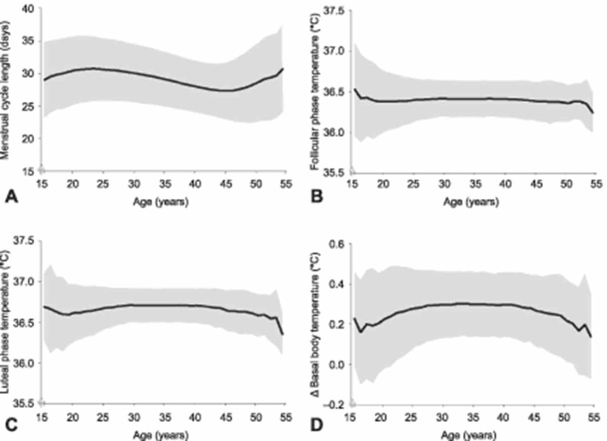 Mudanças no Ciclo Menstrual Idade Dependentes