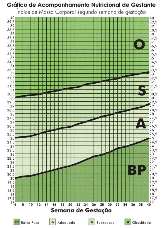 IMC Gestante - Gráfico de Acompanhamento Nutricional da Gestante